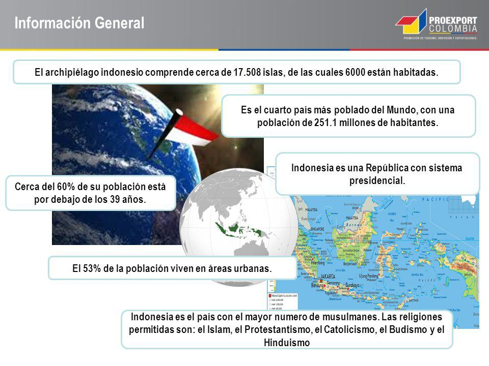 Información General El archipiélago indonesio comprende cerca de 17.508 islas, de las cuales 6000 están habitadas.