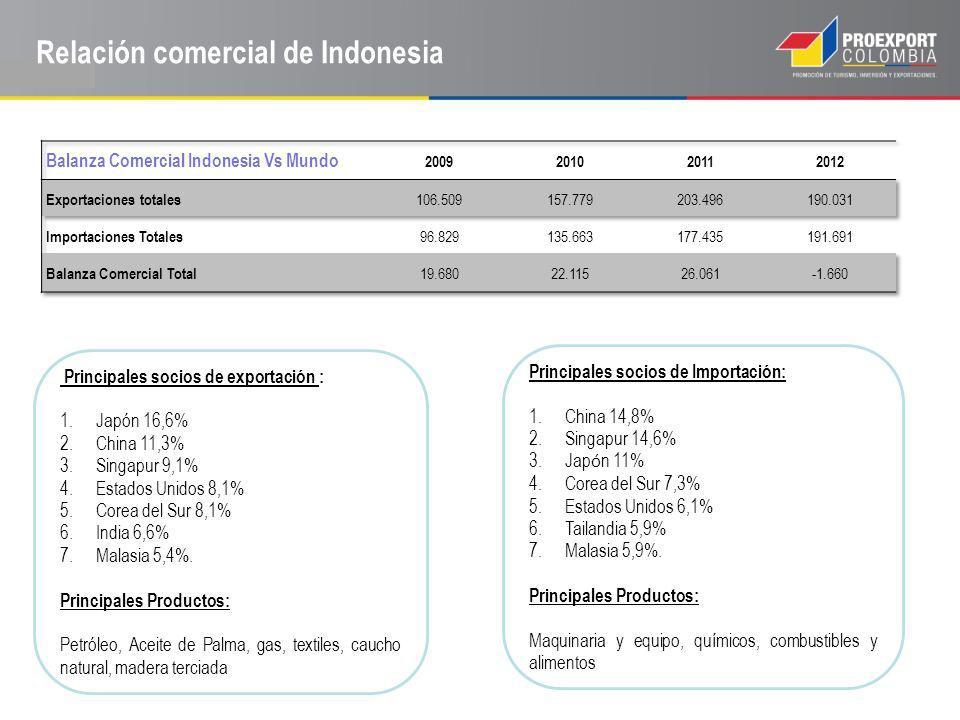 Relación comercial de Indonesia