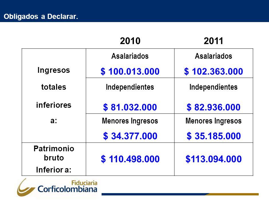Consumos Tarjetas de Crédito, Depósitos Inversiones Financieras