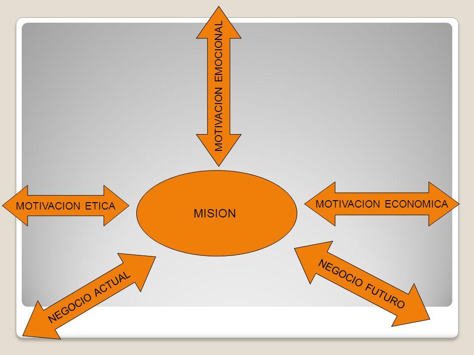 MISION MOTIVACION EMOCIONAL MOTIVACION ECONOMICA MOTIVACION ETICA