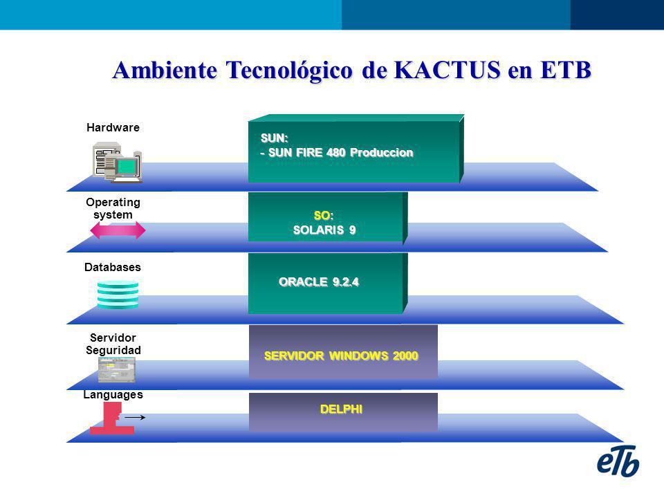 Ambiente Tecnológico de KACTUS en ETB