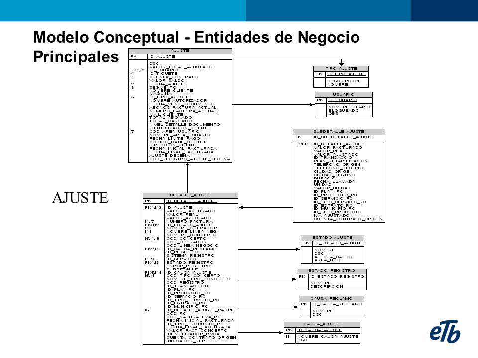 Modelo Conceptual - Entidades de Negocio Principales