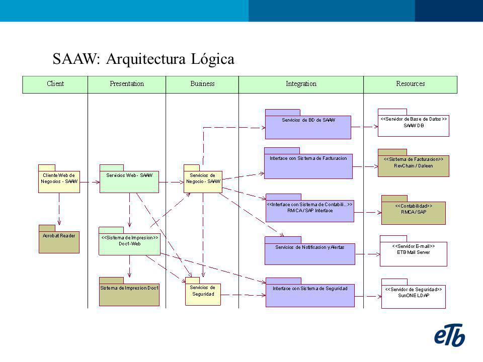 SAAW: Arquitectura Lógica
