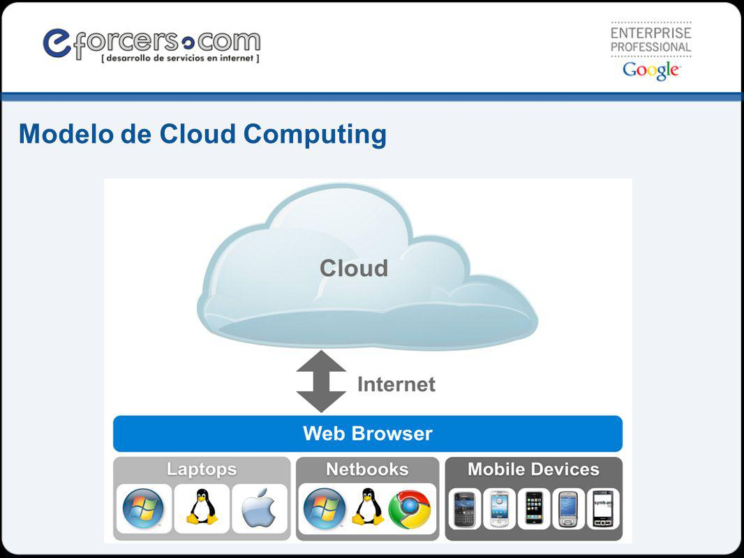 Modelo de Cloud Computing