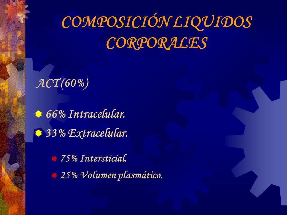COMPOSICIÓN LIQUIDOS CORPORALES