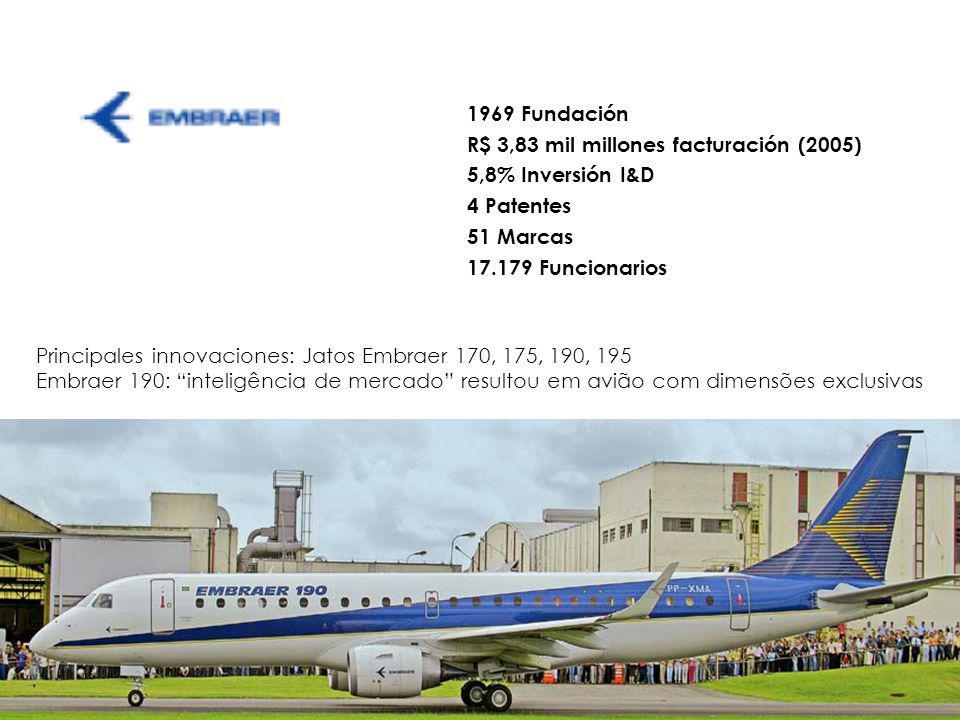 1969 Fundación R$ 3,83 mil millones facturación (2005) 5,8% Inversión I&D. 4 Patentes. 51 Marcas.