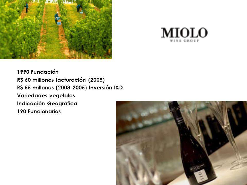 1990 Fundación R$ 60 millones facturación (2005) R$ 55 millones (2003-2005) Inversión I&D. Variedades vegetales.