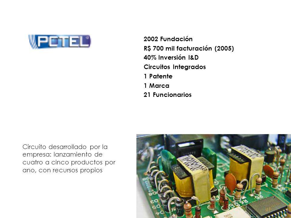 2002 Fundación R$ 700 mil facturación (2005) 40% Inversión I&D. Circuitos Integrados. 1 Patente.