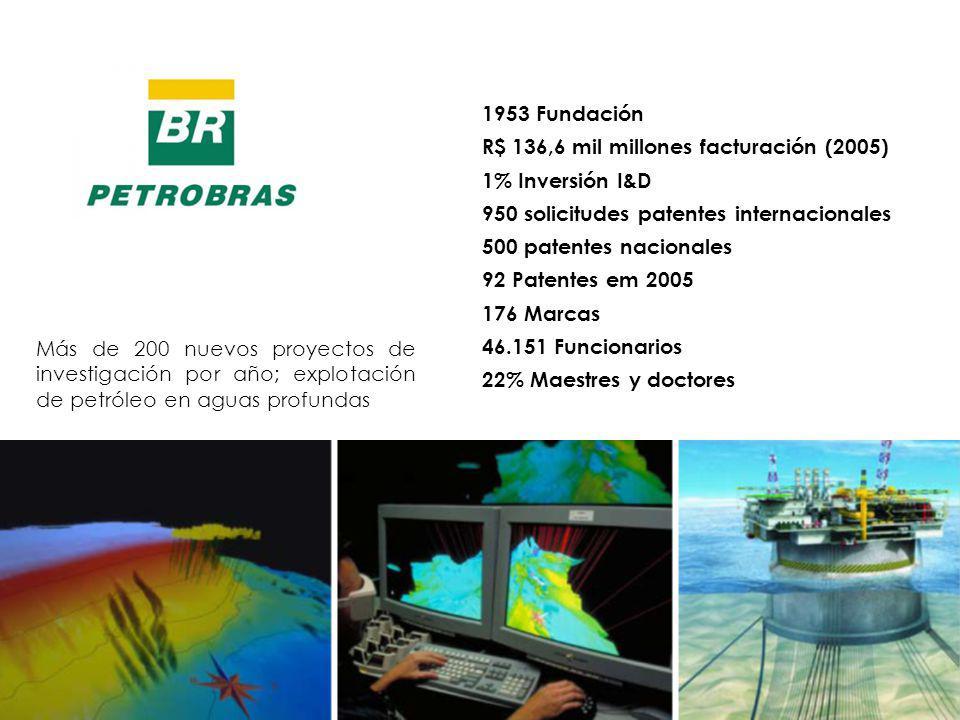 1953 Fundación R$ 136,6 mil millones facturación (2005) 1% Inversión I&D. 950 solicitudes patentes internacionales.