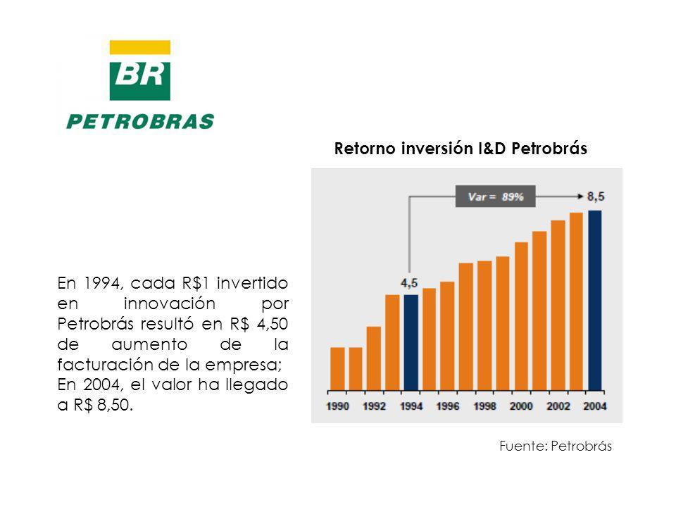 Retorno inversión I&D Petrobrás