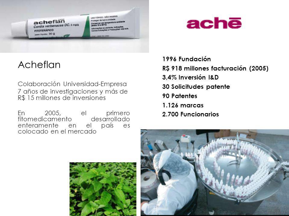 Acheflan 1996 Fundación R$ 918 millones facturación (2005)