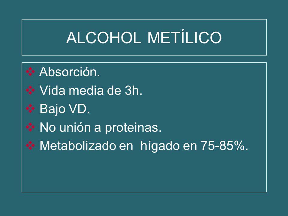 ALCOHOL METÍLICO Absorción. Vida media de 3h. Bajo VD.