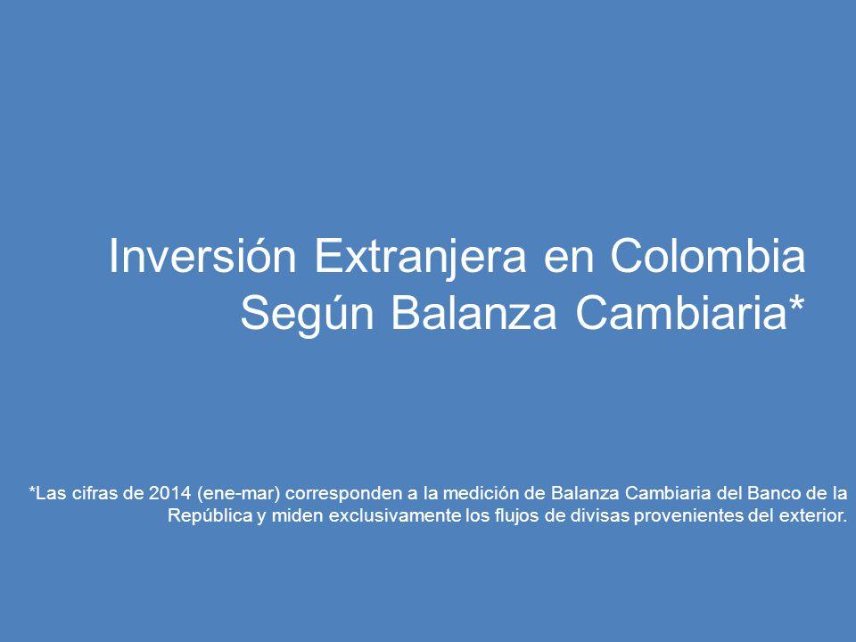 Inversión Extranjera en Colombia Según Balanza Cambiaria*