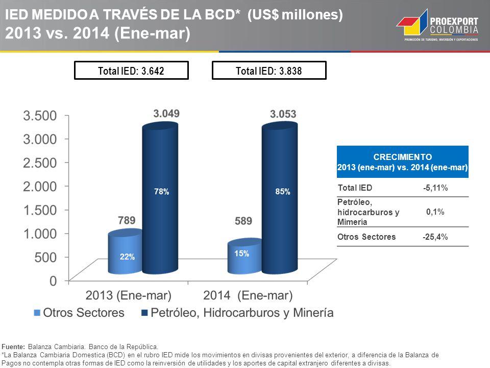 IED MEDIDO A TRAVÉS DE LA BCD* (US$ millones) 2013 vs. 2014 (Ene-mar)