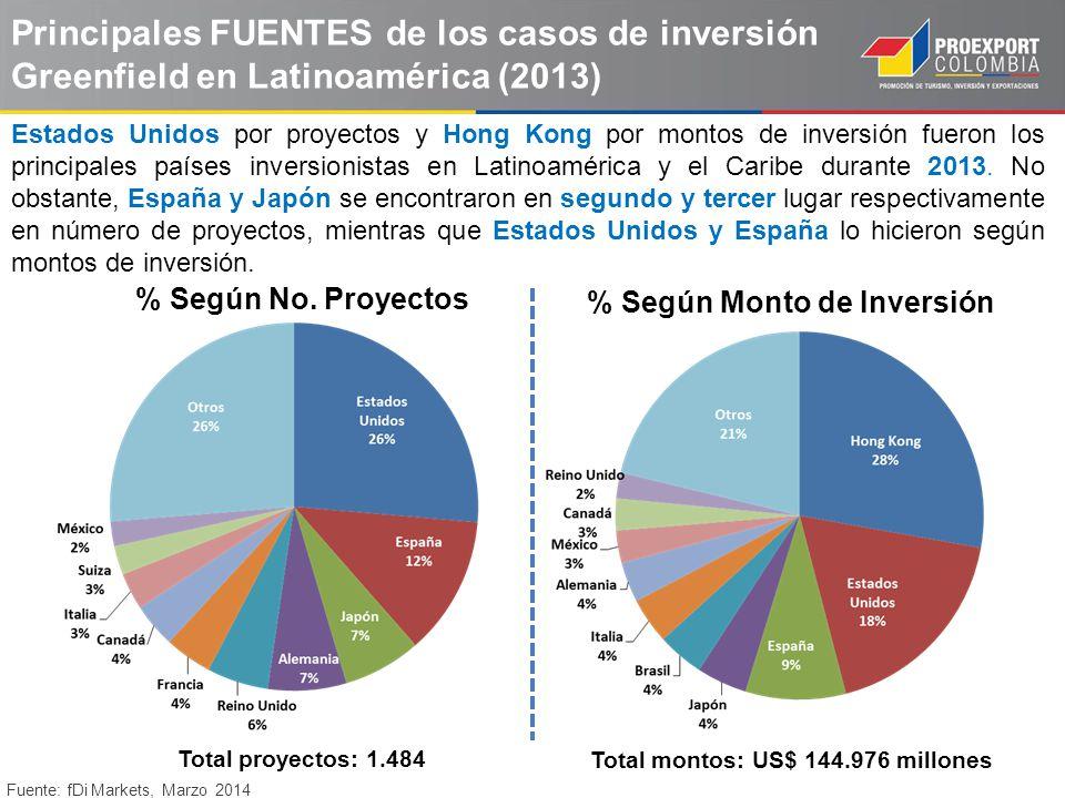 % Según Monto de Inversión Total montos: US$ 144.976 millones