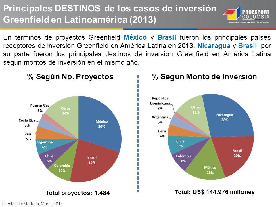 Principales DESTINOS de los casos de inversión Greenfield en Latinoamérica (2013)