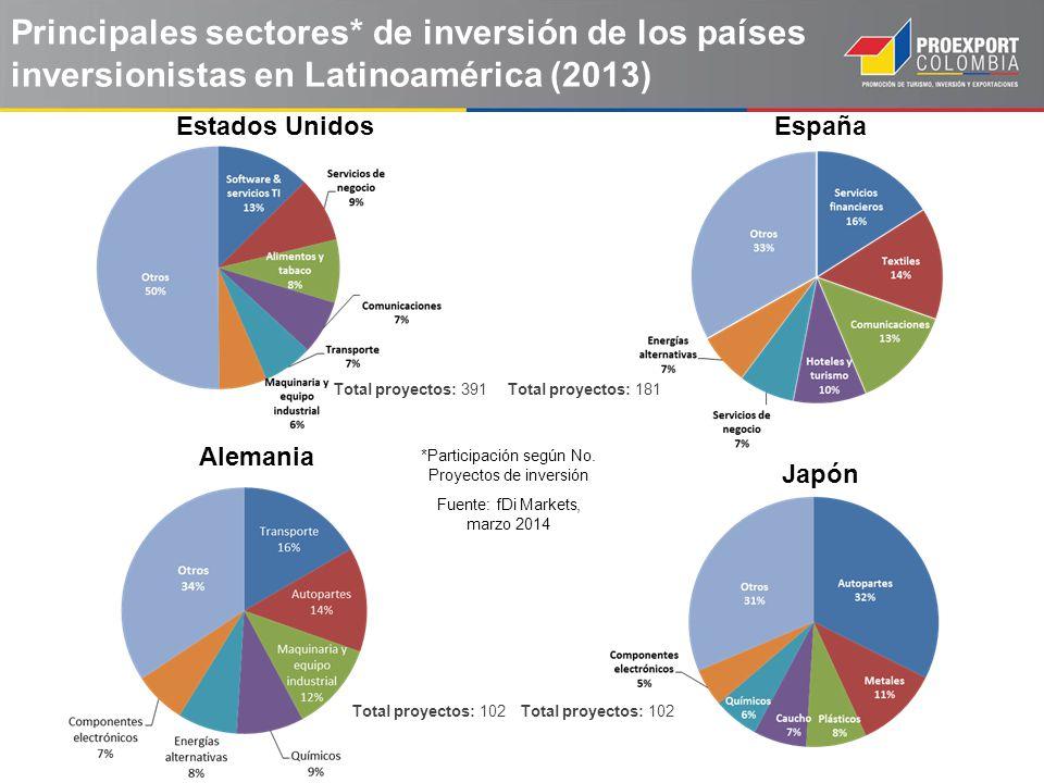 Principales sectores* de inversión de los países inversionistas en Latinoamérica (2013)