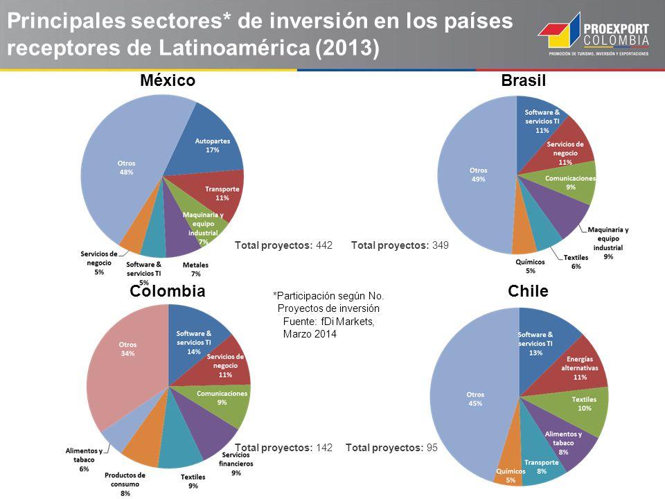 *Participación según No. Proyectos de inversión
