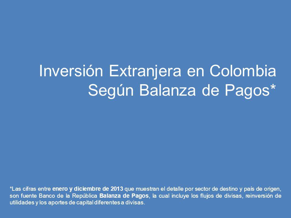 Inversión Extranjera en Colombia Según Balanza de Pagos*