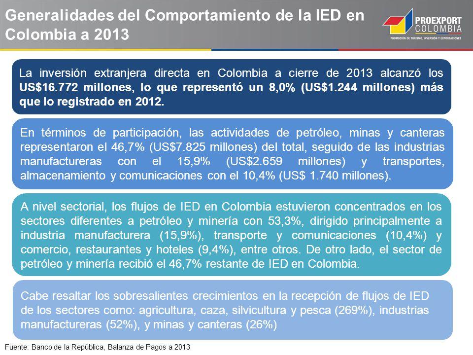 Generalidades del Comportamiento de la IED en Colombia a 2013