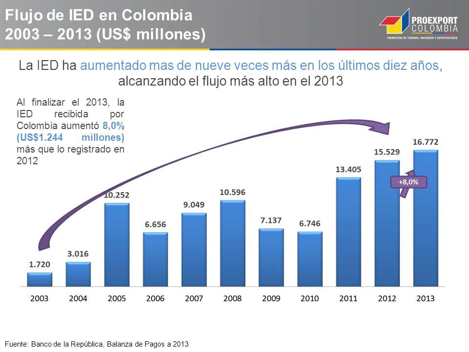 Flujo de IED en Colombia 2003 – 2013 (US$ millones)