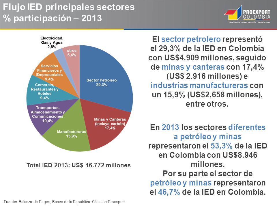 Flujo IED principales sectores % participación – 2013