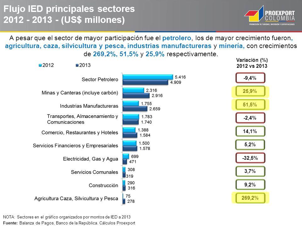 Flujo IED principales sectores 2012 - 2013 - (US$ millones)