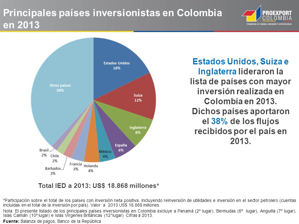 Principales países inversionistas en Colombia en 2013