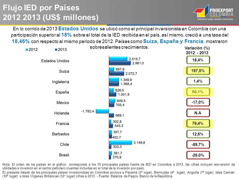 Flujo IED por Países 2012 2013 (US$ millones)