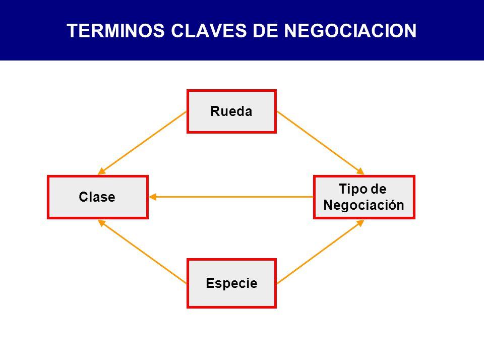 TERMINOS CLAVES DE NEGOCIACION
