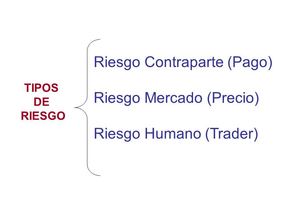 Riesgo Contraparte (Pago) Riesgo Mercado (Precio)