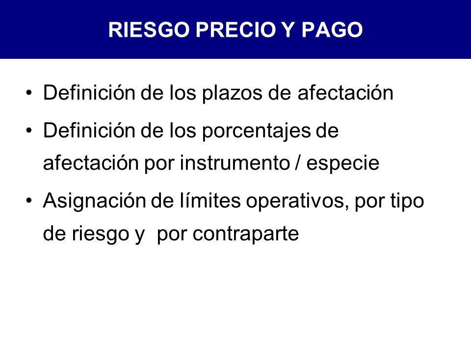 RIESGO PRECIO Y PAGO Definición de los plazos de afectación. Definición de los porcentajes de afectación por instrumento / especie.