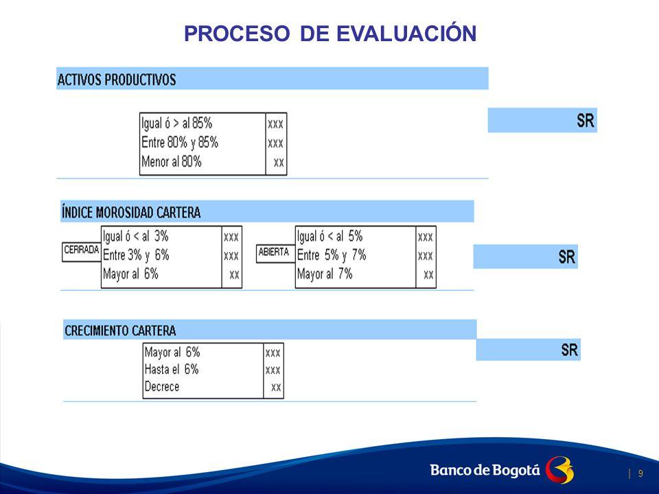PROCESO DE EVALUACIÓN IMPACTO Banca Social