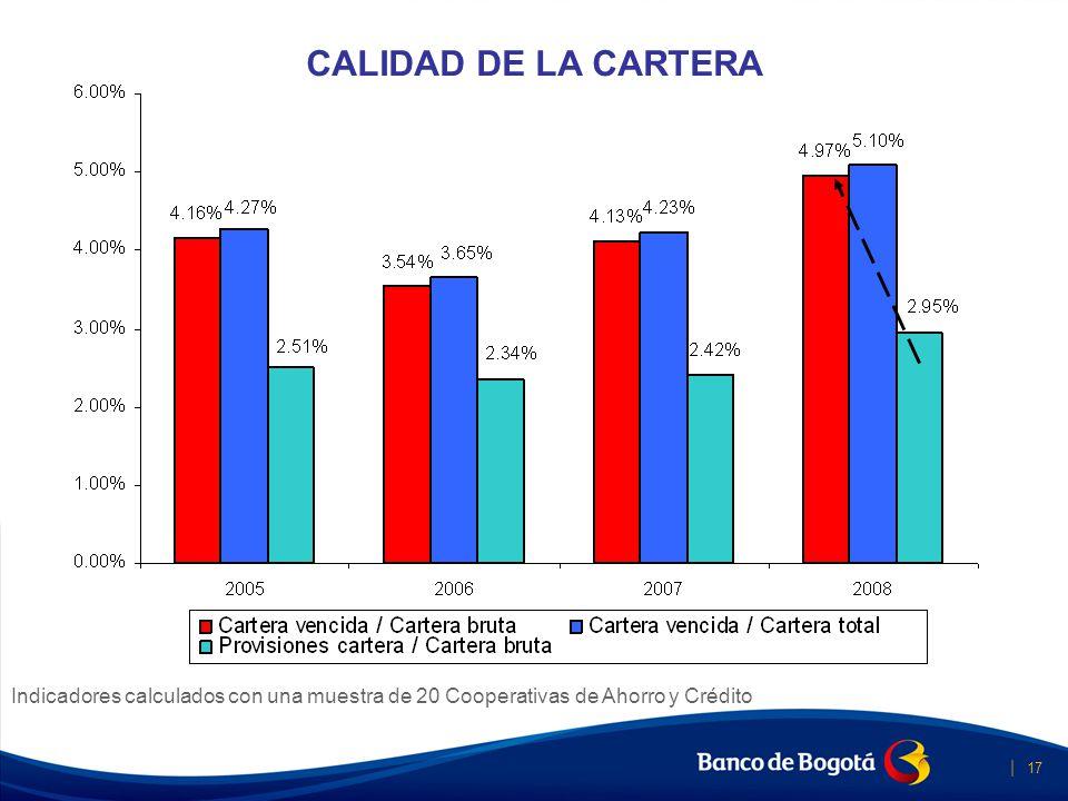 CALIDAD DE LOS ACTIVOS PROVISIONES Banca Social