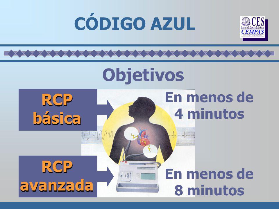 CÓDIGO AZUL Objetivos RCP básica RCP avanzada En menos de 4 minutos