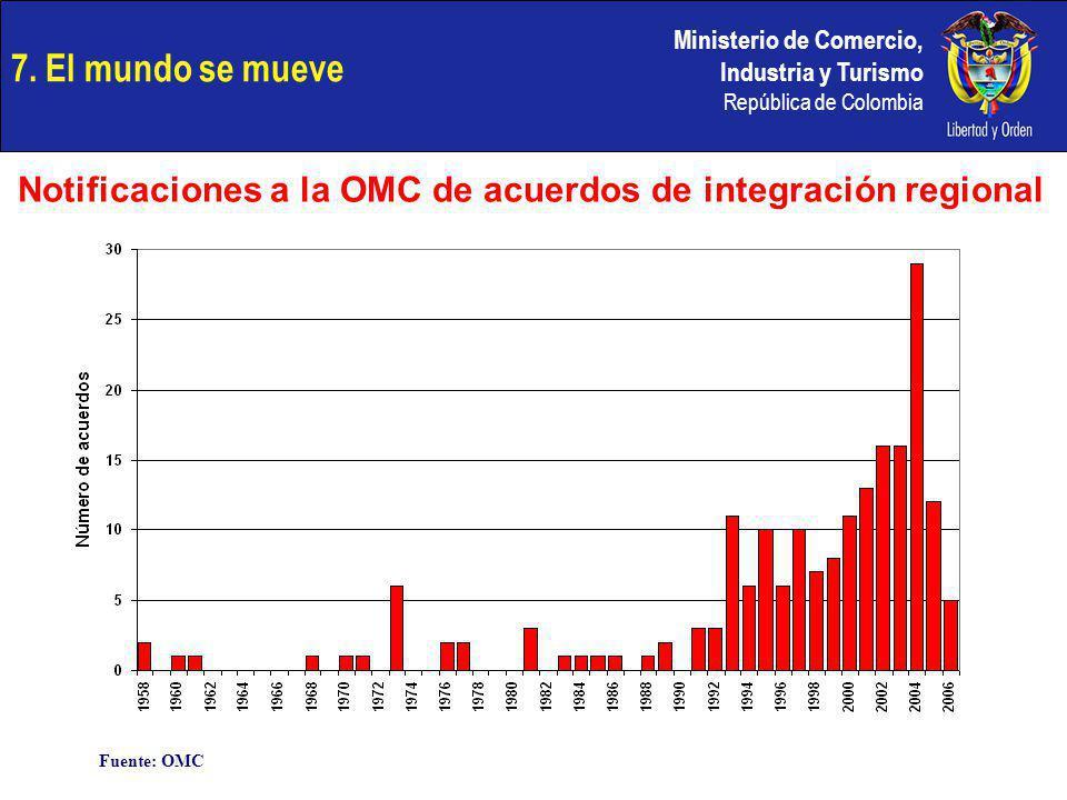 Notificaciones a la OMC de acuerdos de integración regional
