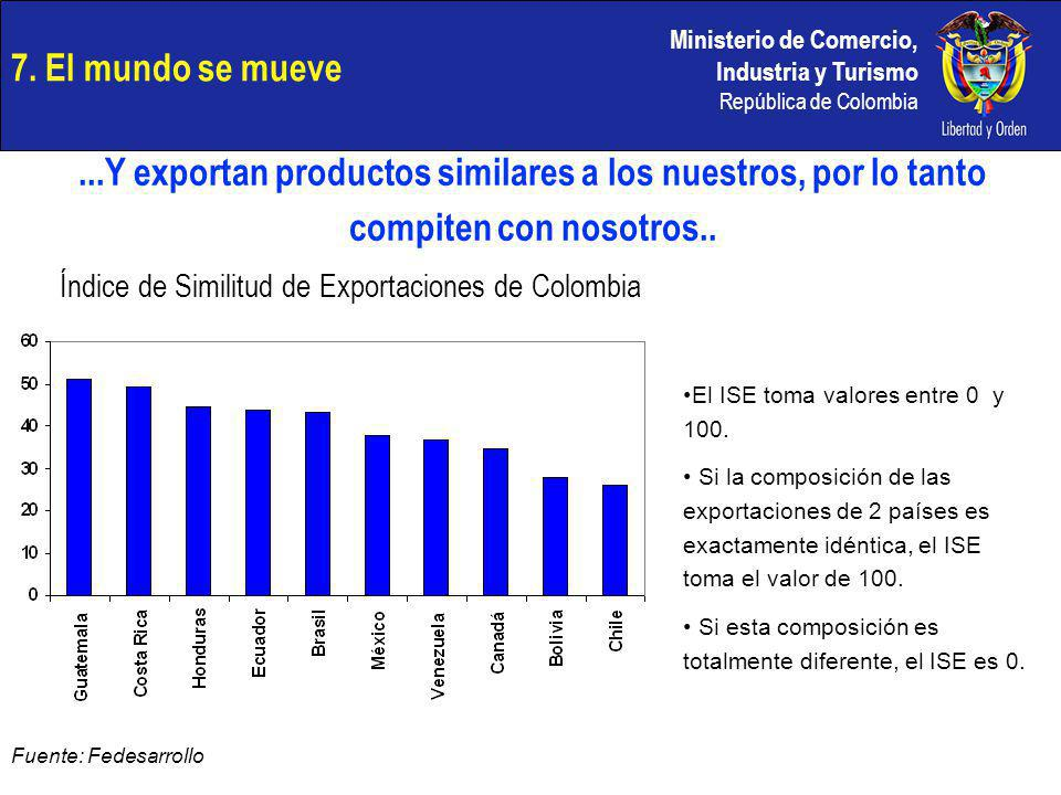 Índice de Similitud de Exportaciones de Colombia