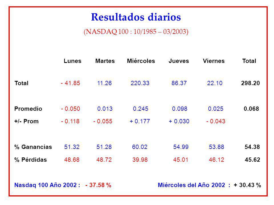 Resultados diarios (NASDAQ 100 : 10/1985 – 03/2003)