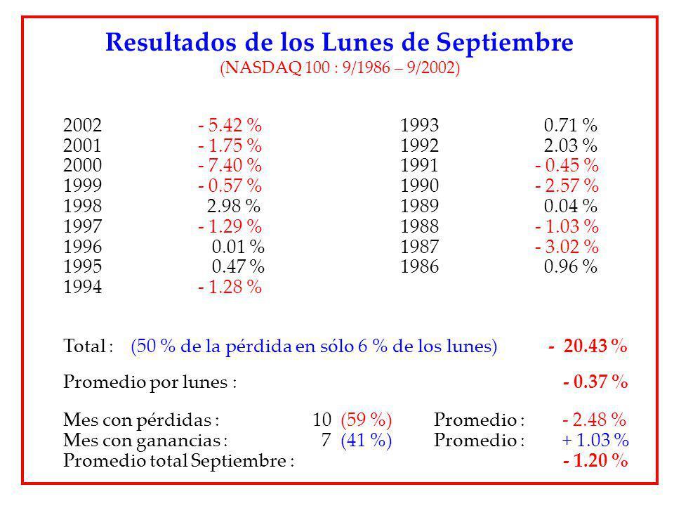 Resultados de los Lunes de Septiembre