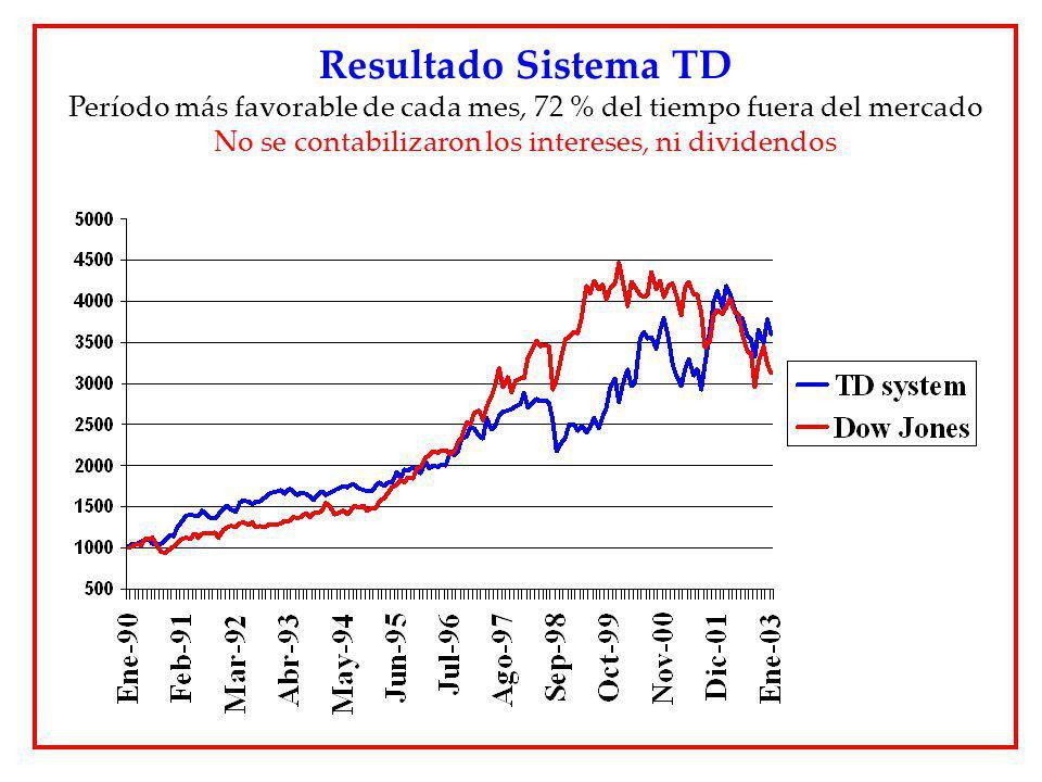 Resultado Sistema TD Período más favorable de cada mes, 72 % del tiempo fuera del mercado.