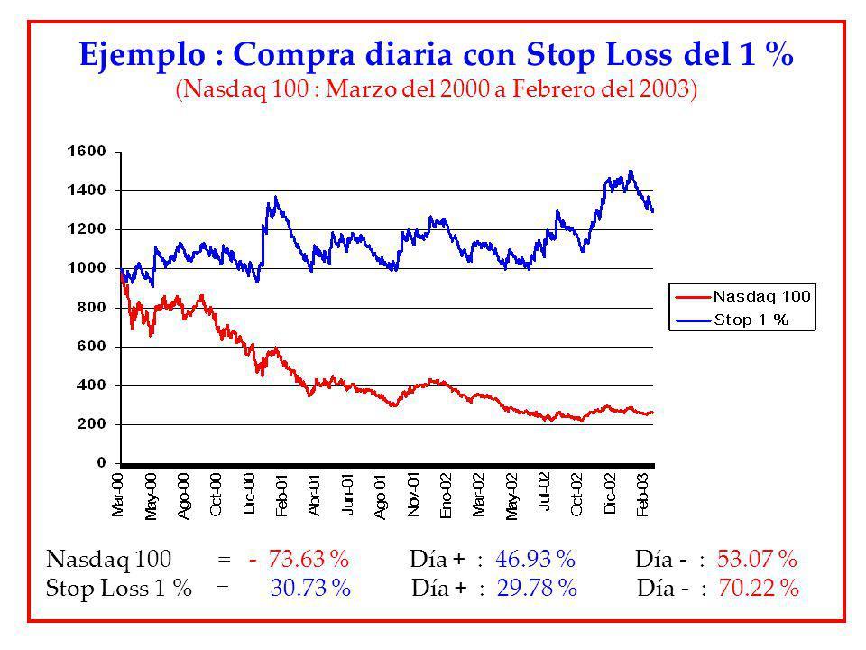 Ejemplo : Compra diaria con Stop Loss del 1 %