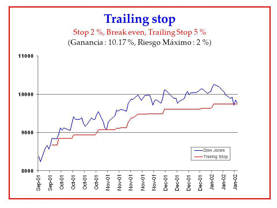 Trailing stop Stop 2 %, Break even, Trailing Stop 5 %