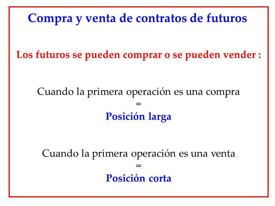 Compra y venta de contratos de futuros