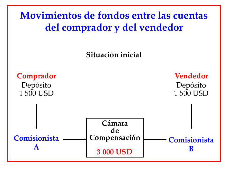 Movimientos de fondos entre las cuentas del comprador y del vendedor