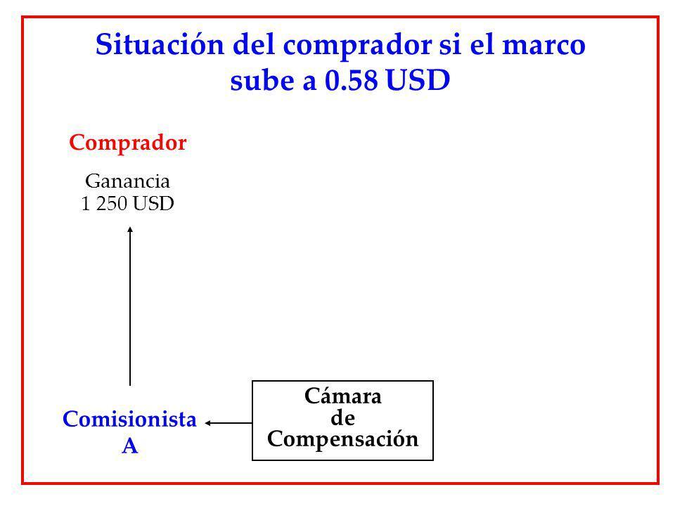 Situación del comprador si el marco