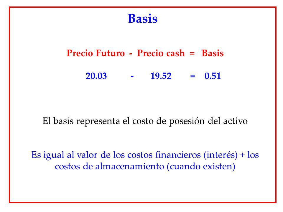 Precio Futuro - Precio cash = Basis