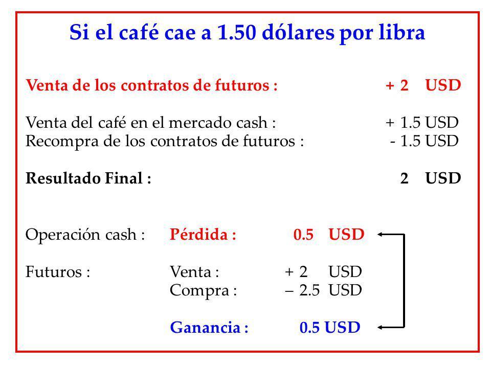 Si el café cae a 1.50 dólares por libra