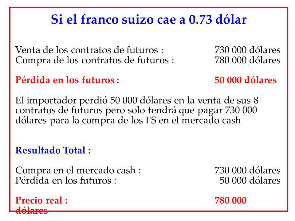 Si el franco suizo cae a 0.73 dólar