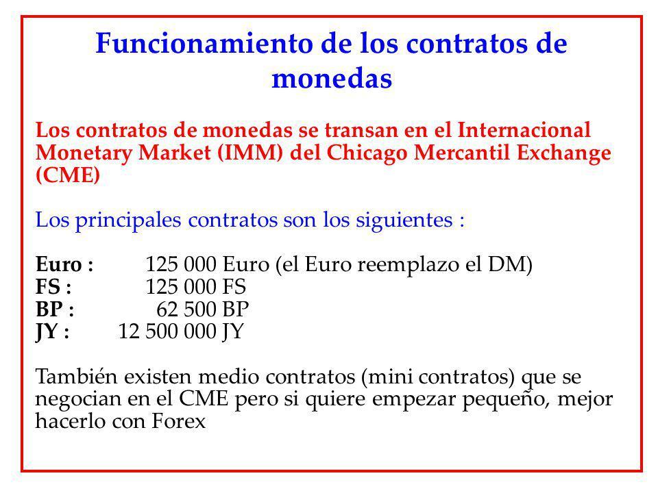 Funcionamiento de los contratos de monedas