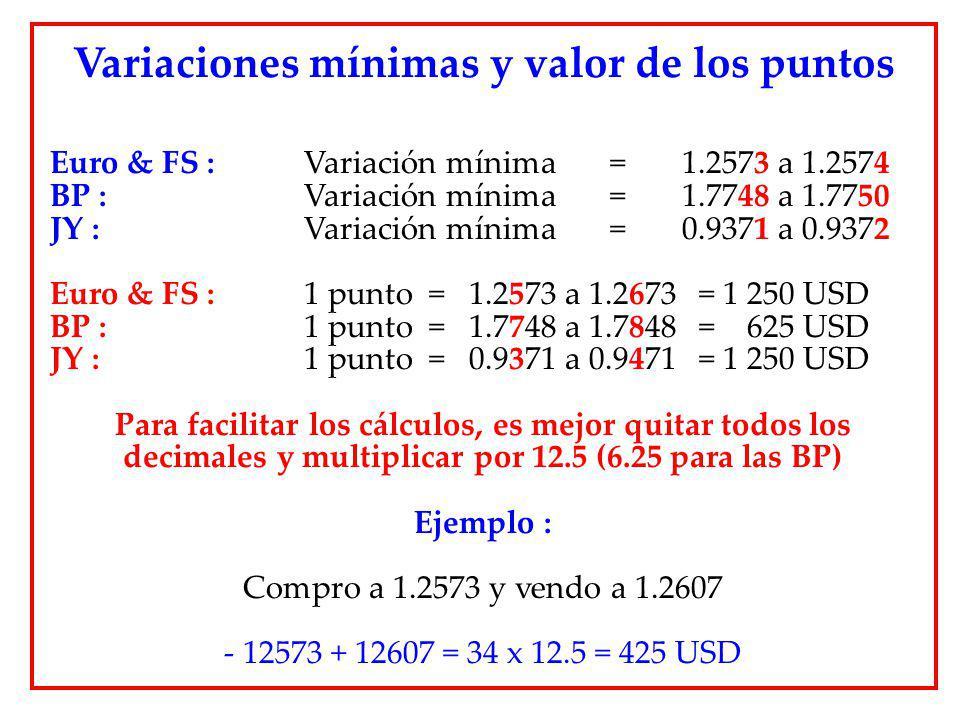 Variaciones mínimas y valor de los puntos